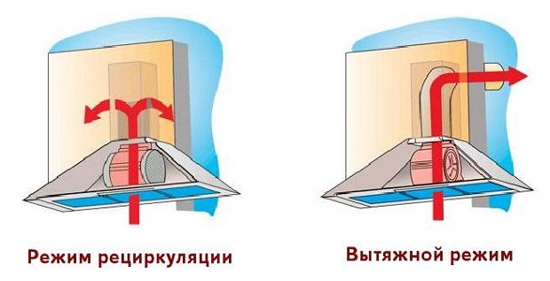 kak-ustanovit-vytyazhku-na-kuhne-svoimi-rukami-1
