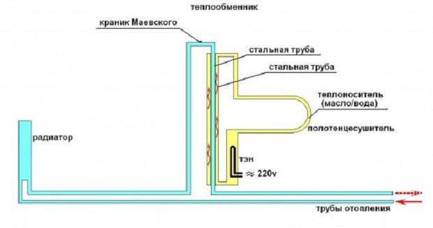 ustanovka-polotentsesushitelya-v-vannoj-4