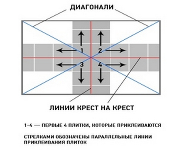 Варианты разметки потолка под плитку